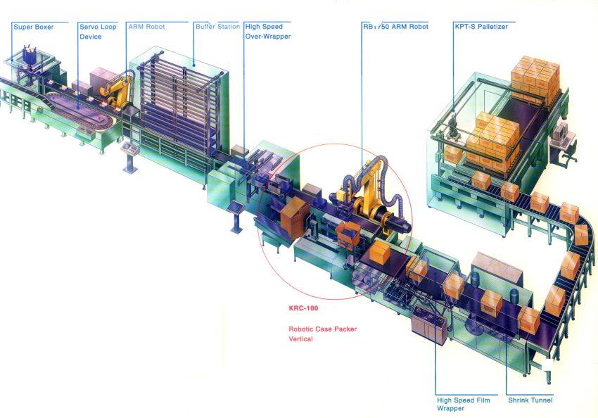 End Of Line Packaging Equipment Sealing Amp Packaging Machines